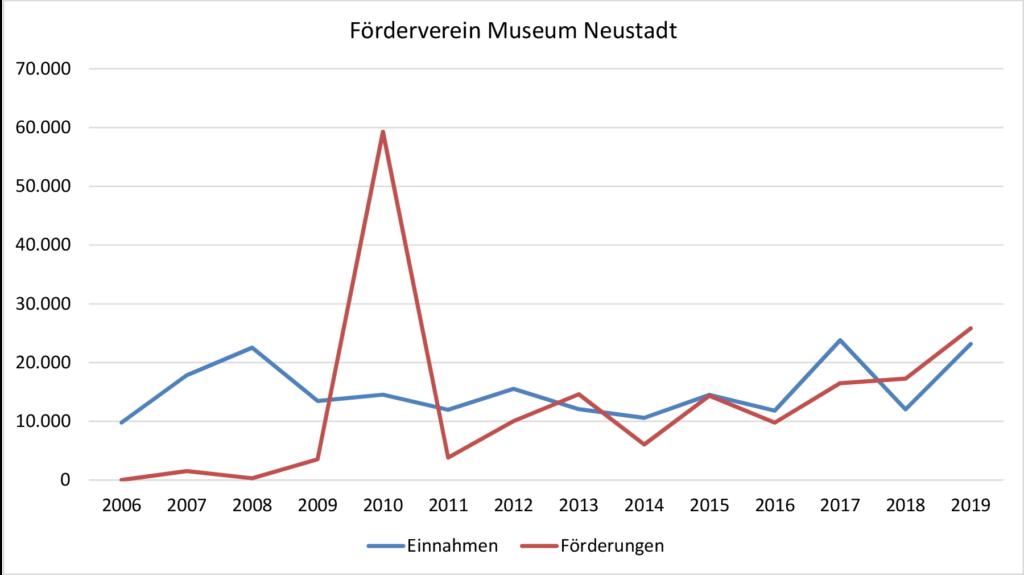 Förderung Museum Neustadt in Holstein